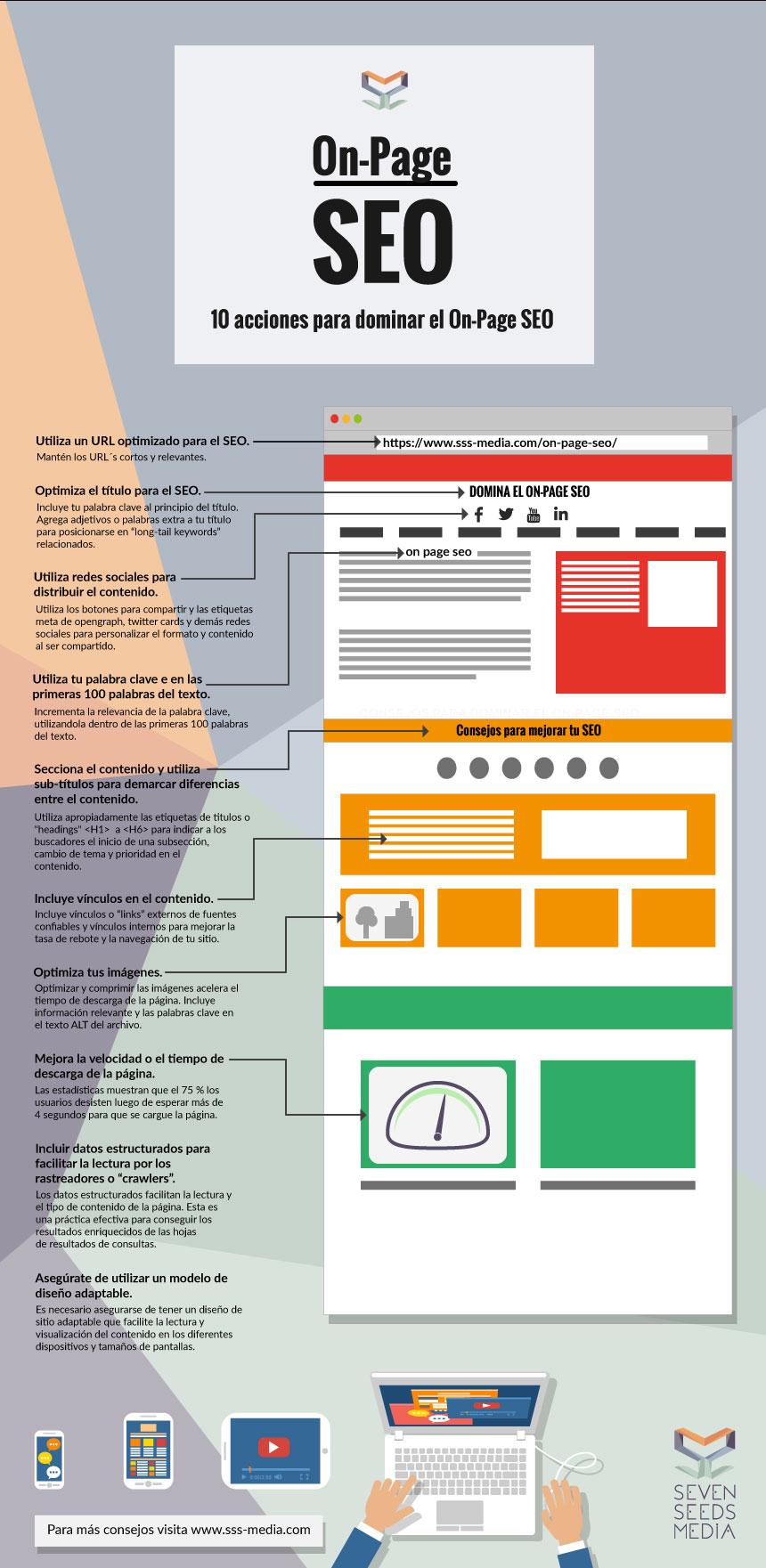 on page seo infografía